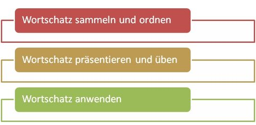 Plan Modul Wortschatz.jpeg